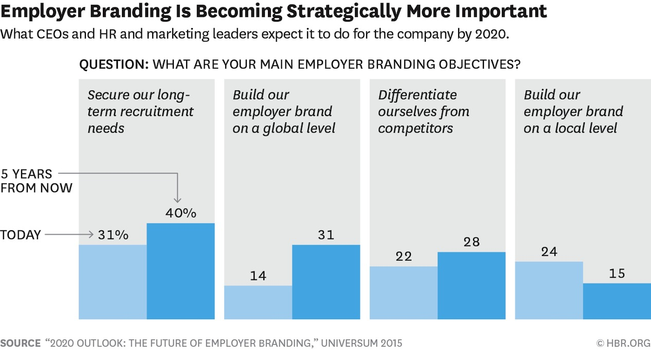 Employer Branding Is Becoming Strategically More Important