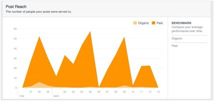 Facebook Social Recruiting Reach Example