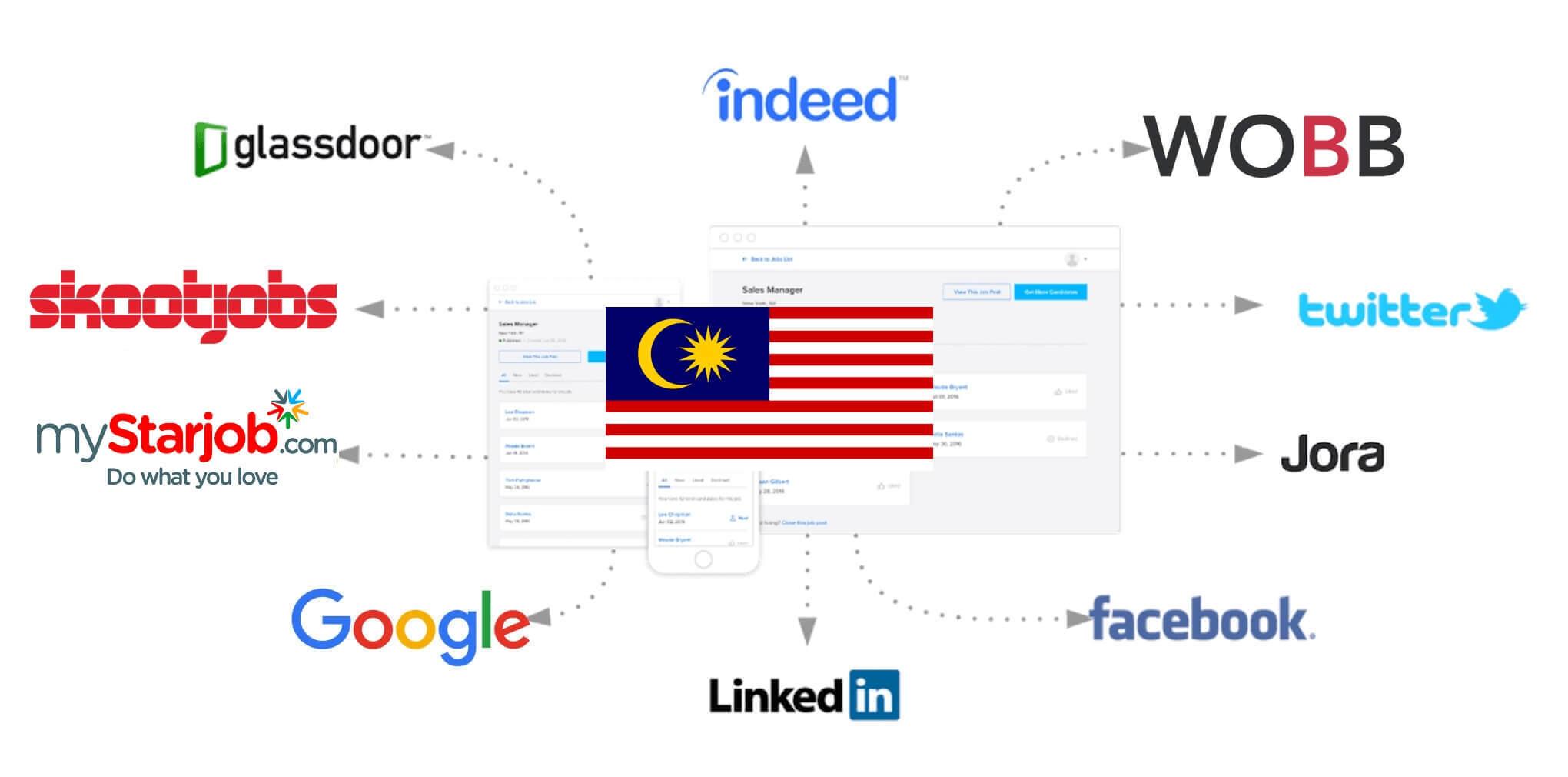 Job Posting Sites Malaysia