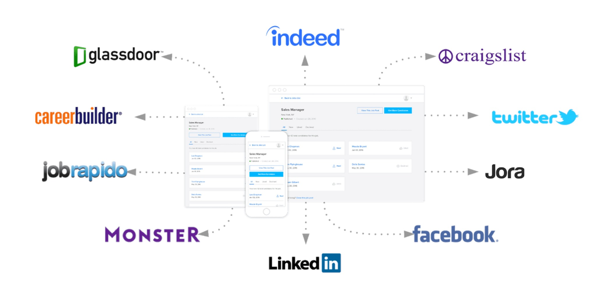 Marketing Job Posting Sites