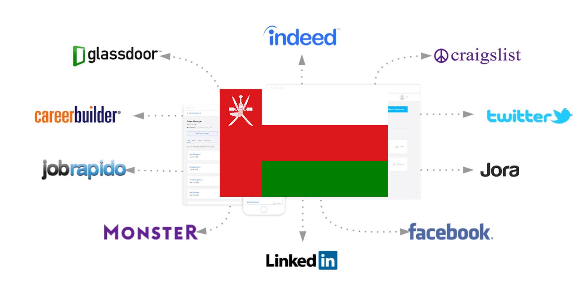 Oman Job Posting Sites