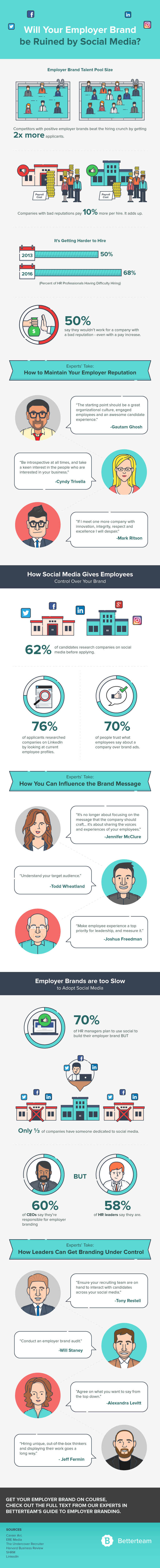 Employer Branding Infographic