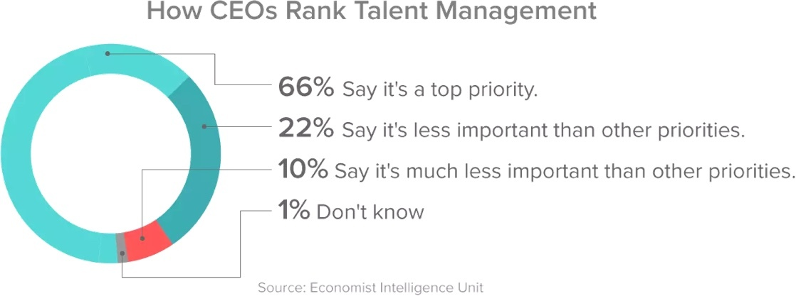 How Ceos Rank Talent Management 20170928