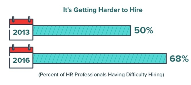 Hr Managers Say It Is Harder To Hire 20170928