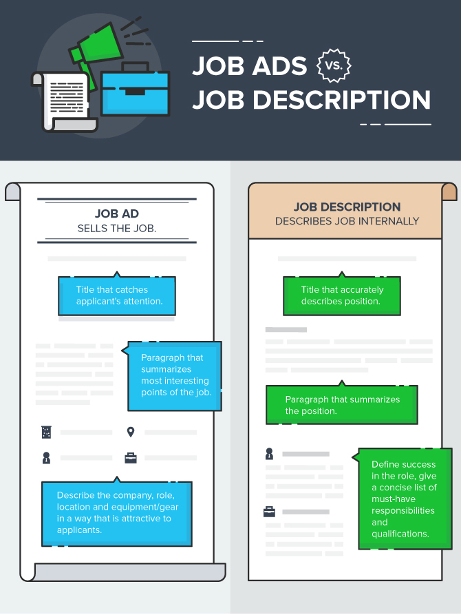 Job Advert Layout How To Write A Posting That Works Examples And Templates